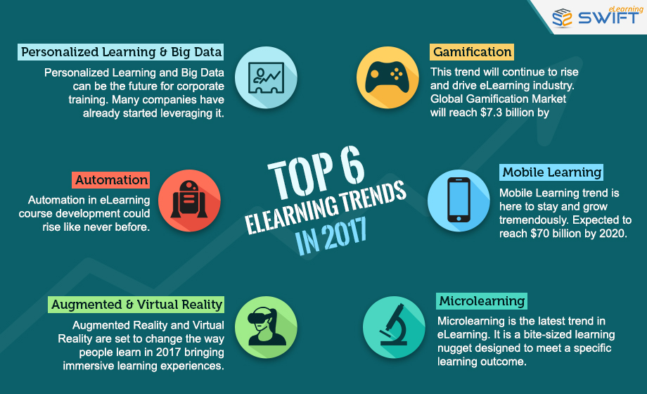 Top-6-eLearning-Trends-2017