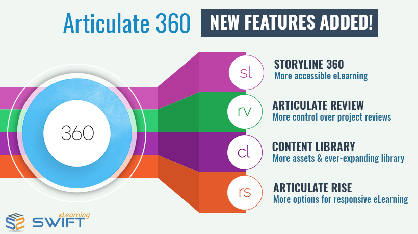 Top 4 New Key Features of Articulate 360 – Elearning ...