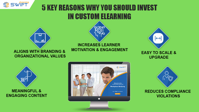 Investing in Custom eLearning