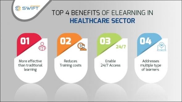Top-4-benefits of elearning in Healthcare industry